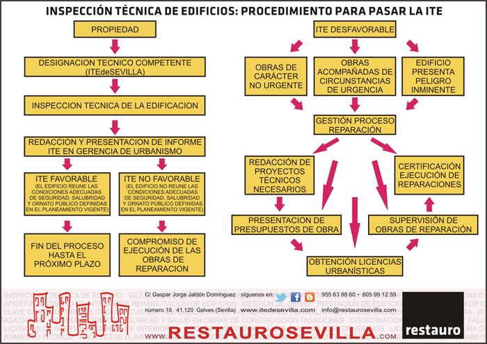 Esquema de proceso - ITE de Sevilla